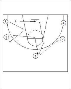 Open Post Offense Standard Diagram 2