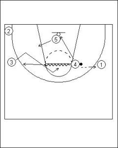Shuffle Offense Variation I Diagram 2