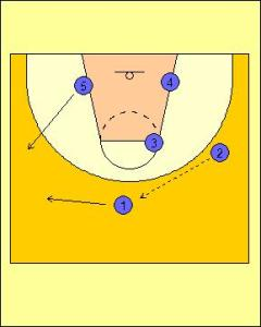 Wheel Offense Standard Diagram 2