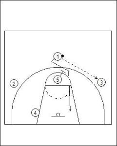 1-3-1 Patterned Offence Basic Diagram 1