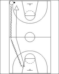 1 v 1 Clamping Full Court Drill Diagram 1