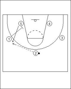 3-2 Patterned Motion Offense Diagram 3