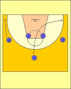 Box Offense Standard Diagram 3