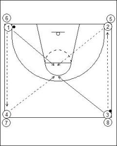 Four Corner Passing Drill Diagram 1