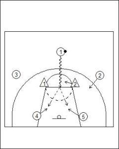 Motion Offense Principles vs Zone Defence Diagram 2