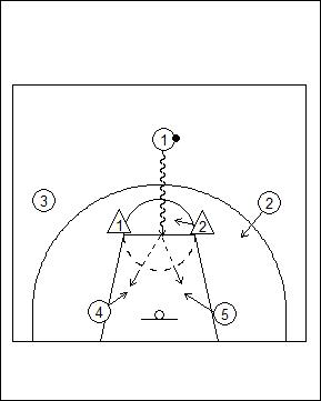 Functional basketball coaching motion offense principles versus motion offense principles versus zone defence ccuart Gallery
