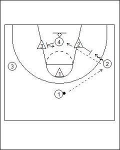 4 vs. 3 Fast Break Options Diagram 2