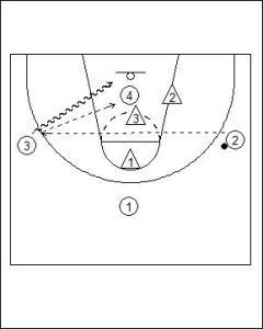 4 vs. 3 Fast Break Options Diagram 3