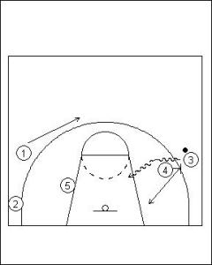 Pick and Roll Offense; Double On-Ball Screen Variation Diagram 4