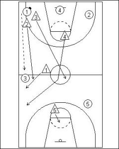 1-2-1-1 Full Court Zone Press Diagram 5