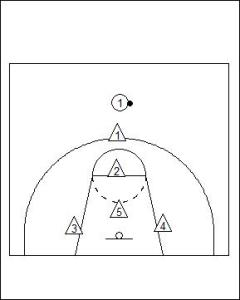 2-3 Zone Defence Diagram 2