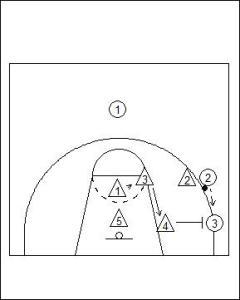 3-2 Sliding Zone Defence Diagram 2