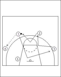 4–1 Free Motion Offense Diagram 1