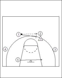 4–1 Free Motion Offense Diagram 2