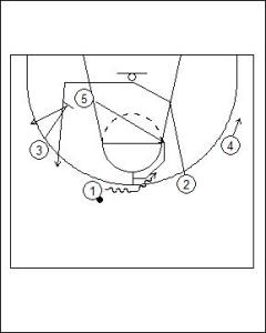 4-1 High On-ball Screen Diagram 1