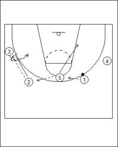 4-1 High On-ball Screen Diagram 2