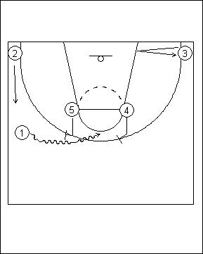 Functional basketball coaching pick and roll offense hornspick pick and roll offense horns diagram 1 ccuart Gallery