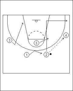 Zone Offense: 4-1 Weak Side Flash Diagram 1