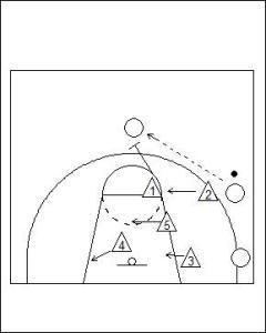 2-1-2 Zone Defence Diagram 3