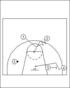 Flex Offense: Screener Isolation Diagram 2