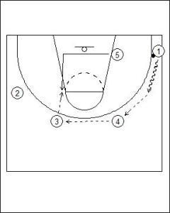 Princeton Offense: High Post Hand-Off Diagram 5
