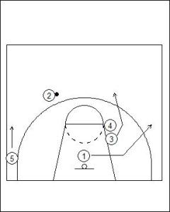 UCLA Offense: High Double Screen Diagram 4