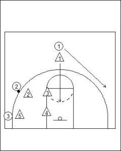 Box and 1 Junk Defence Diagram 3