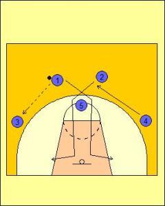 High Post Offense: Cross Cut Diagram 1