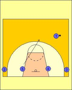 Pick and Roll Offense: High Screen the Screener Diagram 1