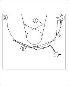 Pick and Roll Offense: High Screen with Ball Reversal Diagram 1