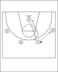 UCLA Offense: Dual Point Cut Diagram 1
