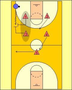 2-2-1 Full Court Zone Press Diagram 2