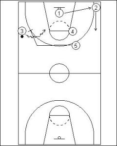 Pick and Roll Offense: Full Court Dribble Side Reverse Diagram 3