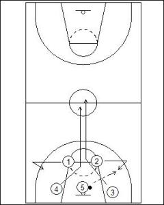 Primary Transition: Small Forward Link Diagram 1