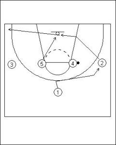 Shuffle Offense: Four Flat into Hand-off Diagram 2