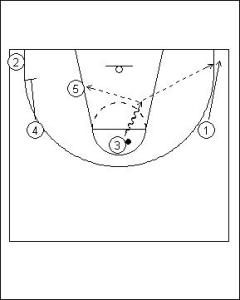 Shuffle Offense: Four Flat into Hand-off Diagram 4
