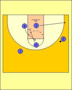 Wheel Offense: Triple Screen into On-ball Diagram 3