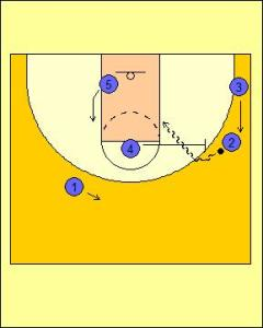 Wheel Offense: Triple Screen into On-ball Diagram 4