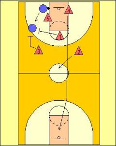 Defensive Transition: 2-1-2 Trapping Formation Diagram 3