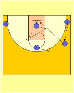 High Post Offense: Up Screen into On-Ball Screen Diagram 1
