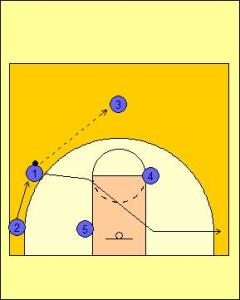 Box Offense: High On-Ball Play Diagram 2