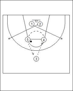 1-4 Patterned Motion Offense Crossover Cut Diagram 2