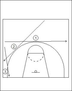Half Court Man-to-Man Defence Principles: Where to Push the Offensive Player Diagram 1