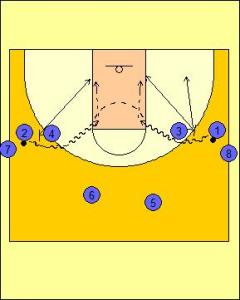 Pick and Roll Drill Series Diagram 2