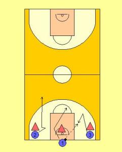 One and Done Fast Break Drill Diagram 1