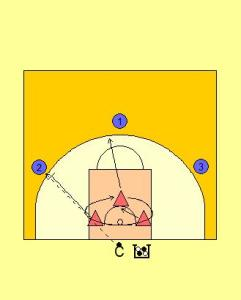 3 v 3 Rotating Rebound Drill Diagram 1