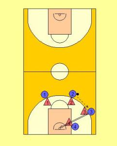 4 v 4 Advantage Drill Diagram 1