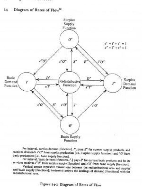 Diagram of Rates of Flow 2