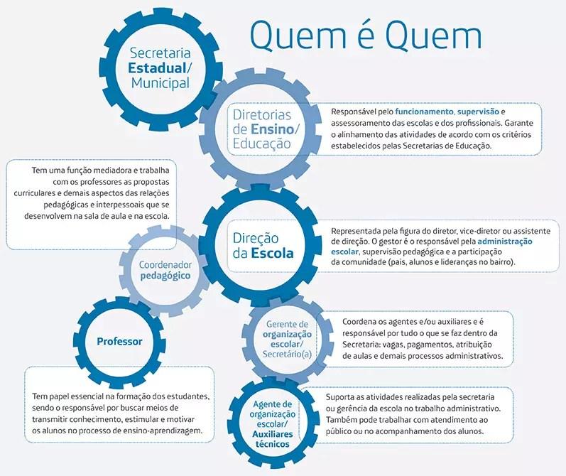 infografico_estrutura_escola
