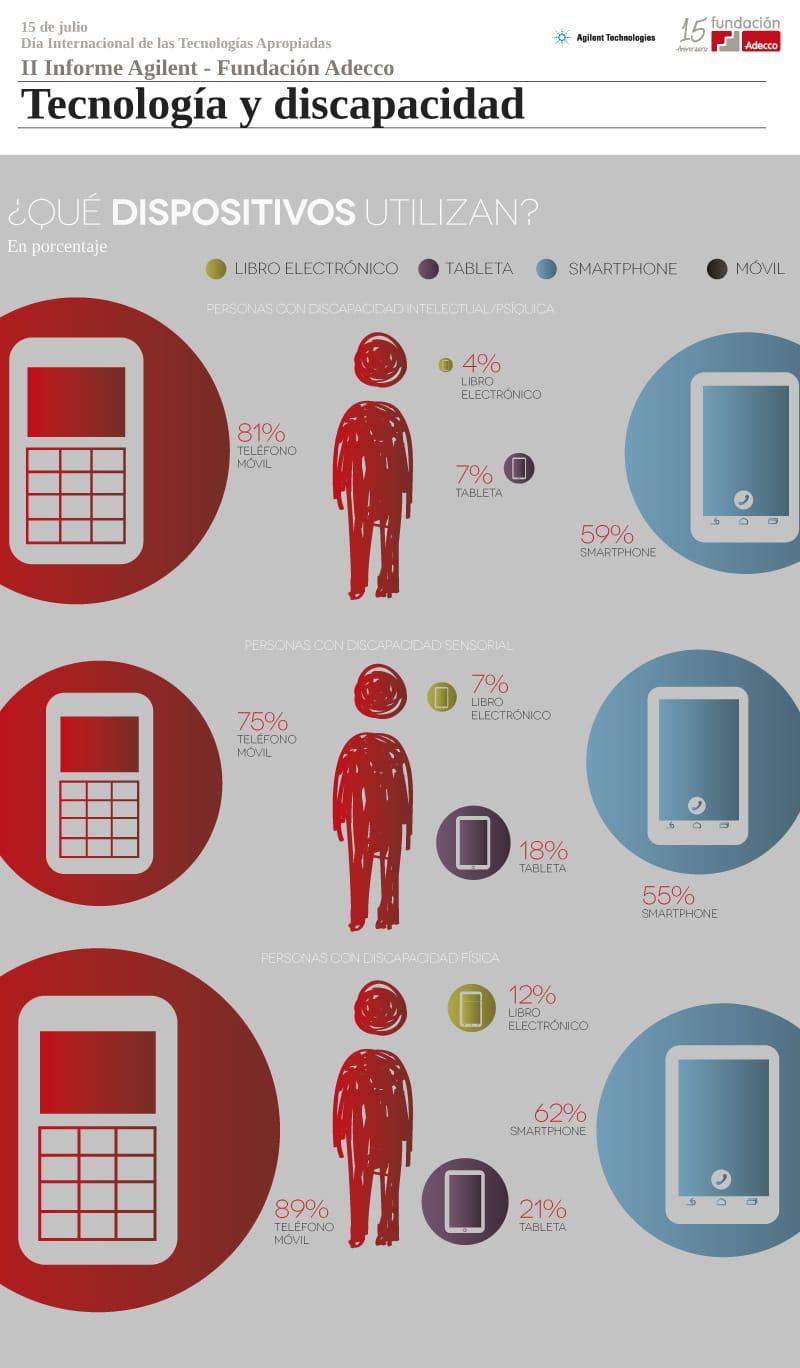 Dispositivos tecnológicos utilizados por las personas con discapacidad